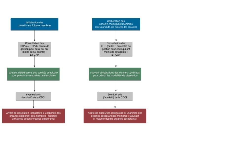 dissolution syndicat L5212-33-1.jpg
