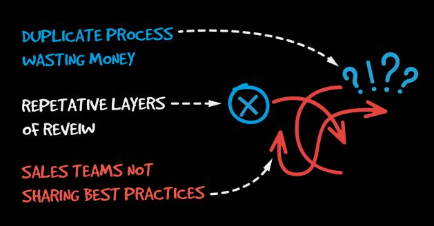 Identifying Organizational Friction