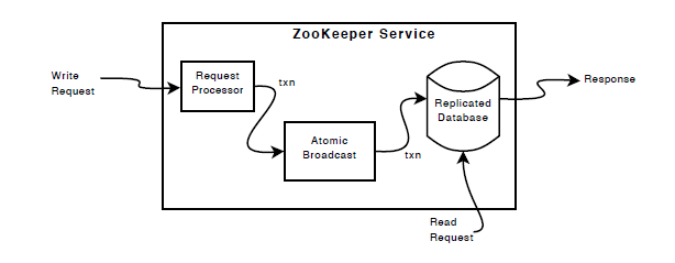 The logical components of the ZooKeeper service