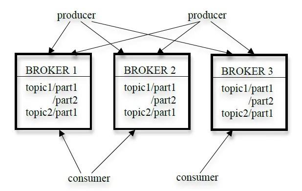 kafka_architecture