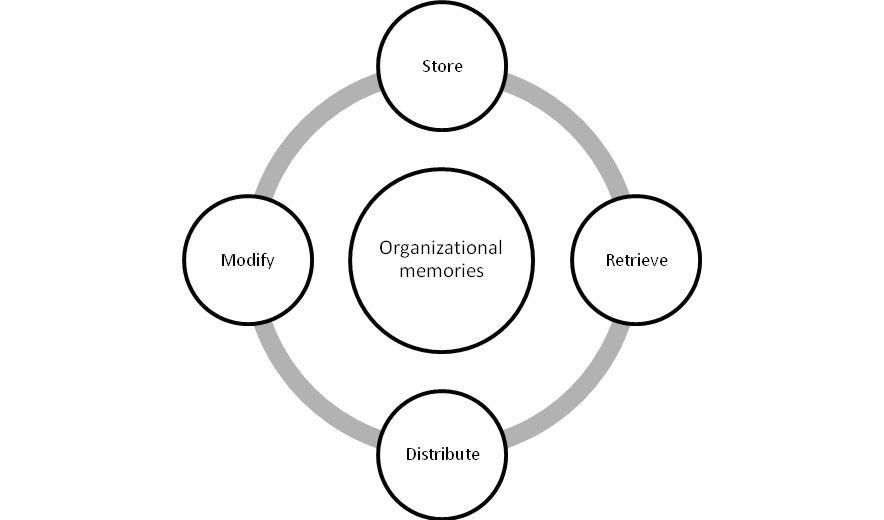 organizational memories » VoxPopuLII
