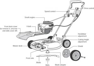 Essential Lawn Mower Parts