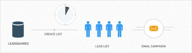 Lead generation for education