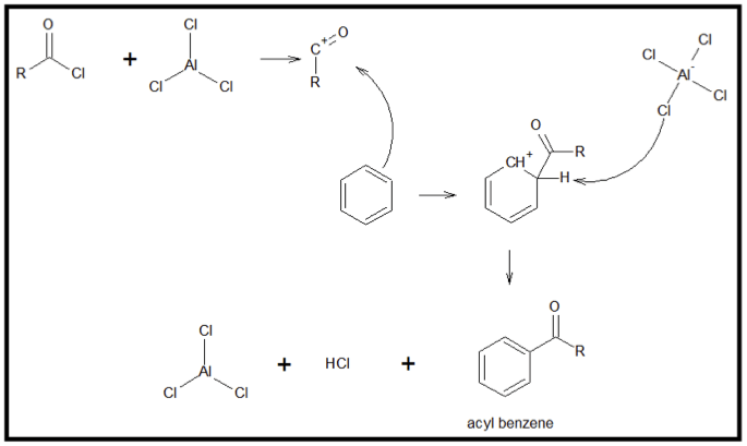 Aromatic Compounds & Electrophilic Aromatic Substitution