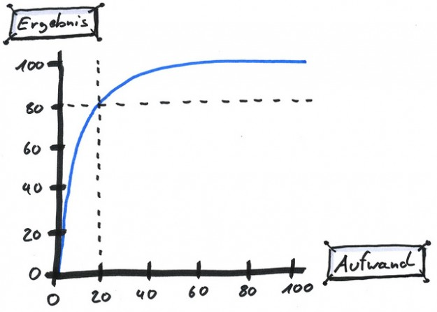 Pareto-Prinzip: So arbeiten Sie effektiver