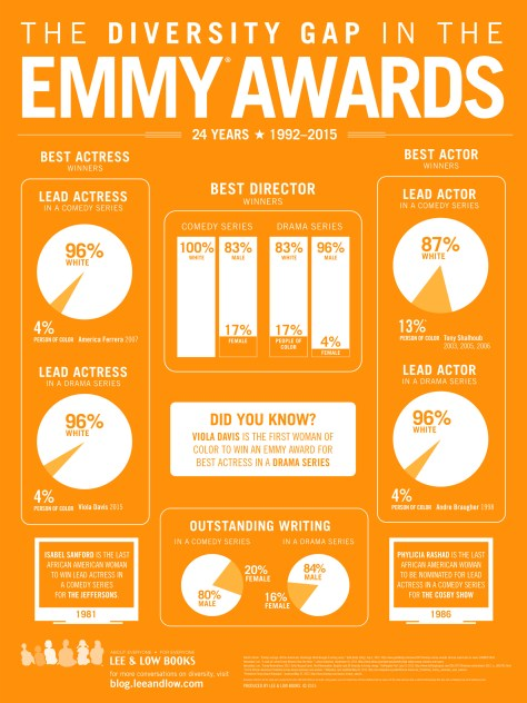 Emmy Awards Infographic 2015