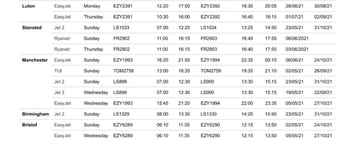 Daily flights from the UK airports to AΚΤΙΟN Preveza (PVK)