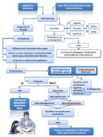 Zur Relevanz der pädagogisch-didaktischen Intervention bei Legasthenie/Dyskalkulie und anderen Schreib-/Lese- oder Rechenproblemen