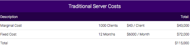 Traditional Server Costs