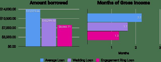 amount_borrowed
