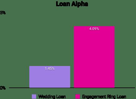 loan_alpha