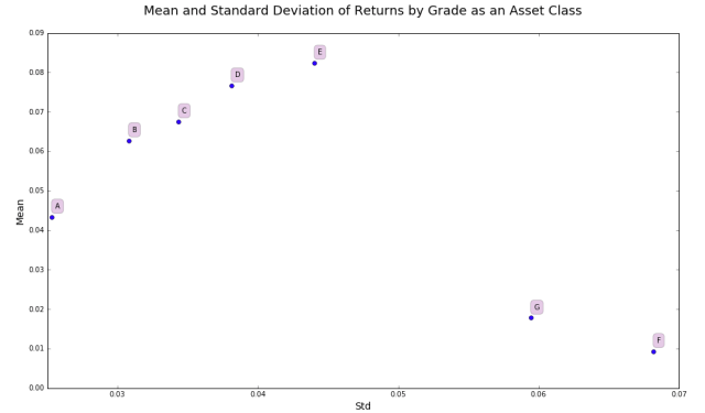 Return by Risk by Grade