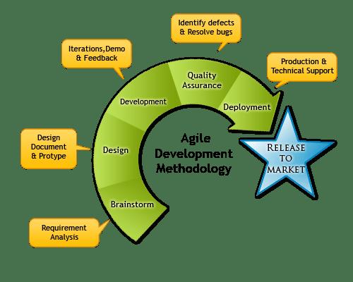 Pasos de Agile