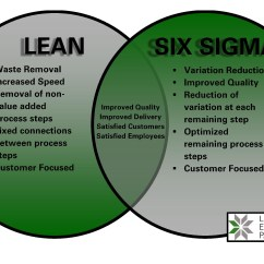House Of Quality Six Sigma Diagram Blank Cow Or Lean Methodology