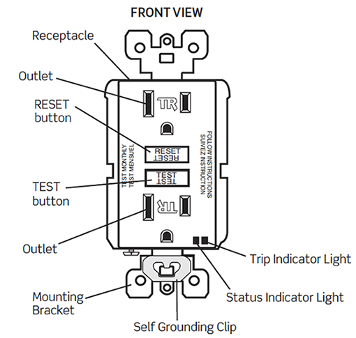 Self-Test GFCI Indicators > How to > Leviton Blog