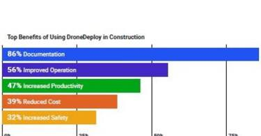 Graph of Construction Industry Will Use More Lidar Drones