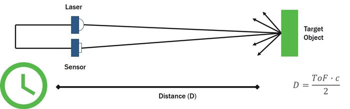 Image of Lidar Technology Explained
