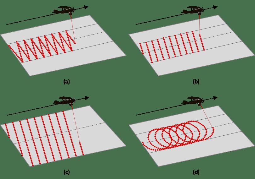 graphic of lidar sensor scan patterns