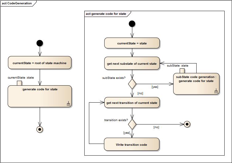 A custom UML State Machine C code generator in 600 LOC