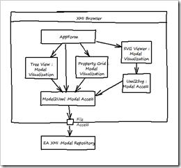 XMI Browser architecture