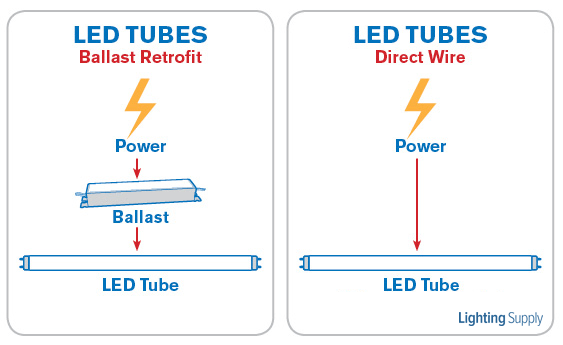 direct wire led tubes vs led tubes using ballasts  lighting