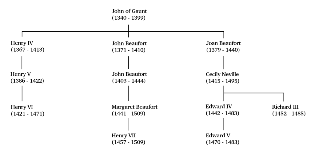 Some descendants of John of Gaunt