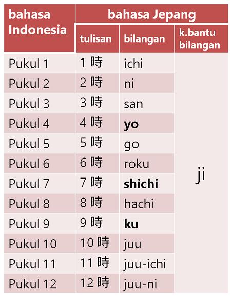 Jepang terjemahan - Jepang diterjemahkan ke dalam Bahasa