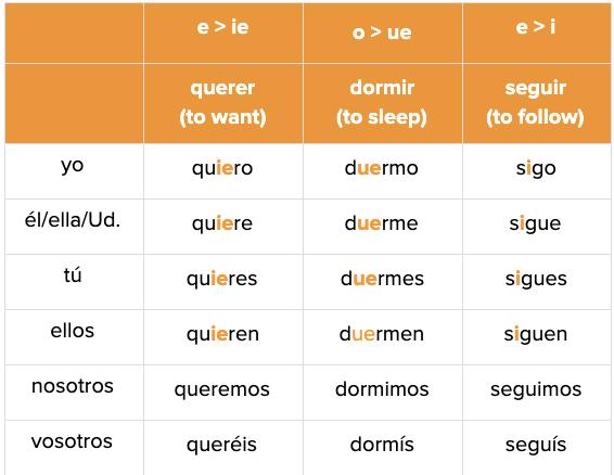 Spanish Verb Conjugation Irregulars
