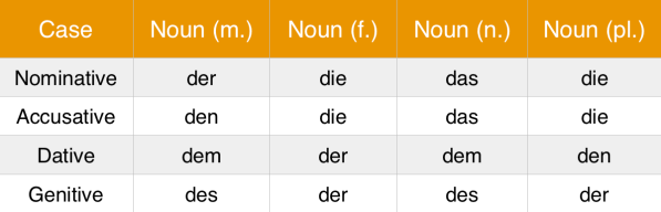 LingoDeer blog: the best way to learn German