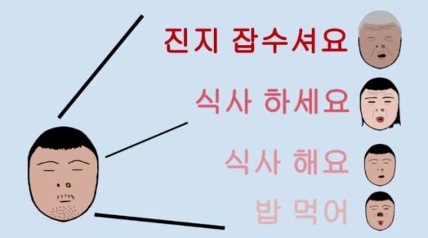 korean speech levels: Proper speech levels towards other people