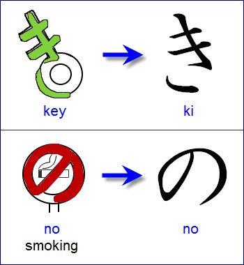 Japanisches Alphabet: Hiragana und Katakana Mnemotechniken
