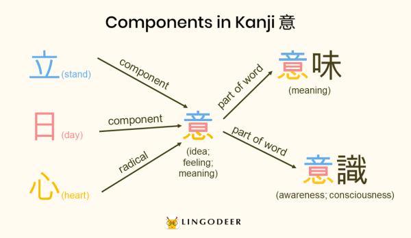 kanji radicals: components in kanji 意