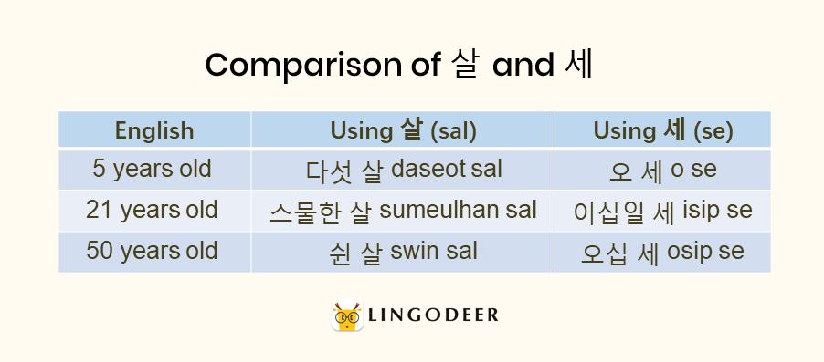 Korean age system: comparison of 살 and 세
