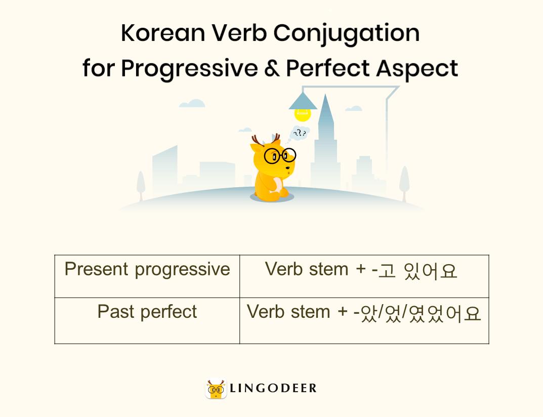 Korean verb conjugation for progressive & perfect aspect