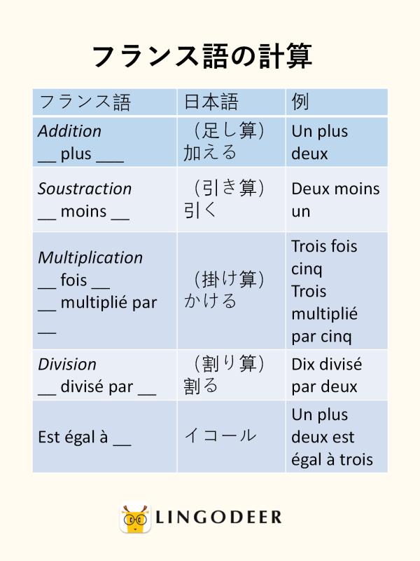 フランス語の計算