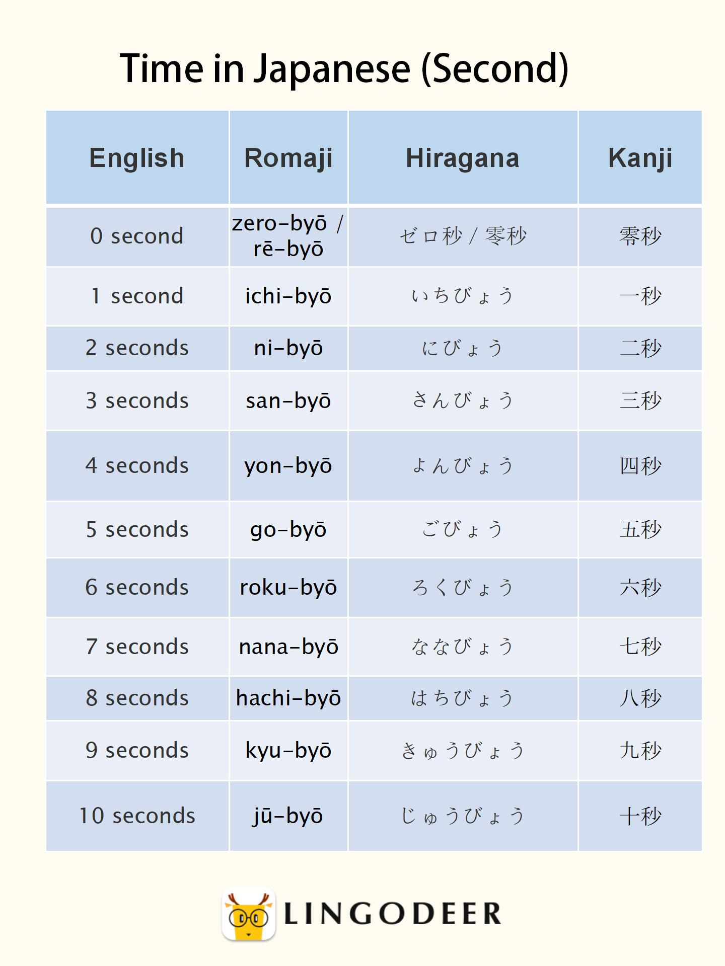 Time in Japanese (Second)