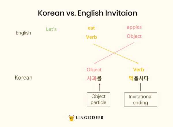 korean sentence structure: Korean vs. English invitation