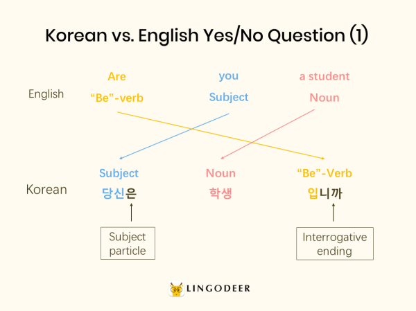 korean sentence structure: Korean vs. English yes/no question (1)