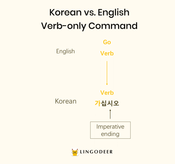 korean sentence structure: Korean vs. English verb only command