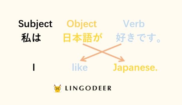 Japanese sentence structure: SOV