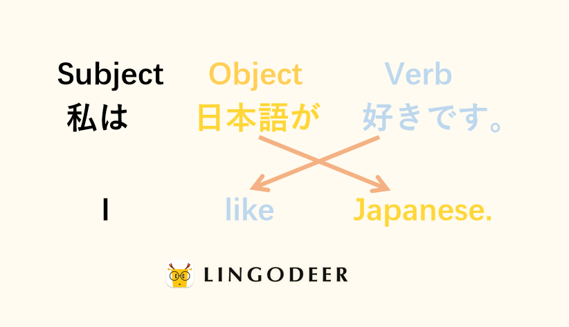 Japanese sentence structure can be very different from English sentence structure
