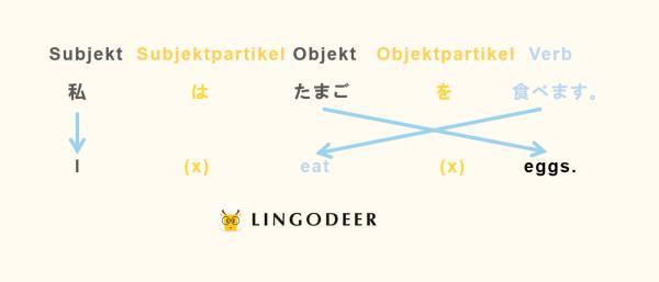 japanische Grammatik Satzbau