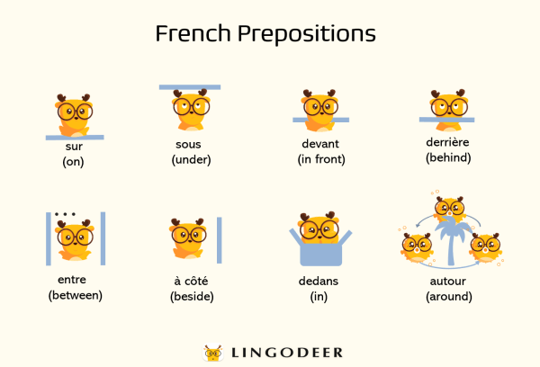 prepositions in French Prepositions of direction