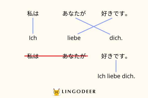 japanischer Grammatik: Japanische Satzstruktur