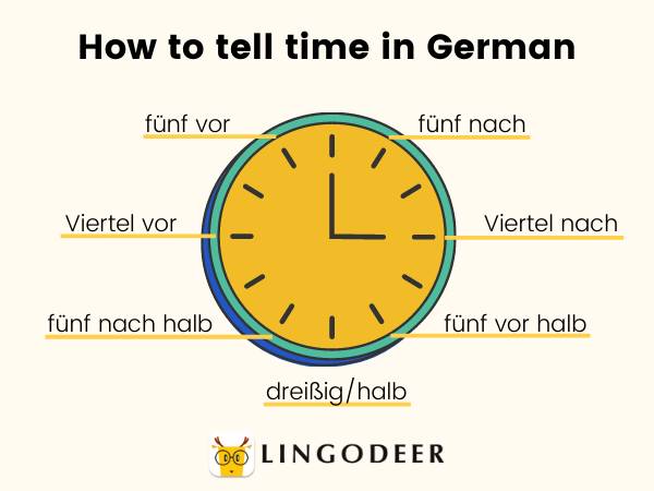 count in German - how to tell time in German