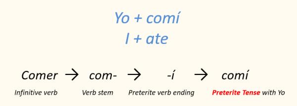 Spanish Verb conjugation preterite tense Yo