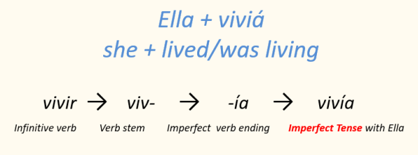 Spanish verb conjugation Ella viviá imperfect tense