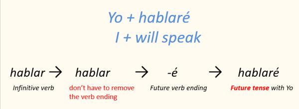 Spanish verb conjugation future tense yo
