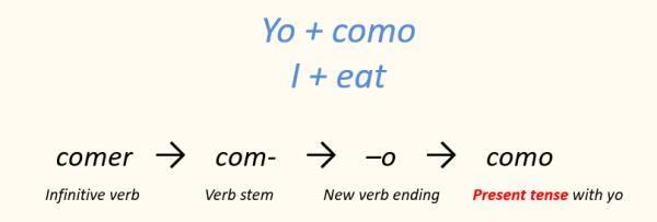Spanish verb conjugation present tense Yo como