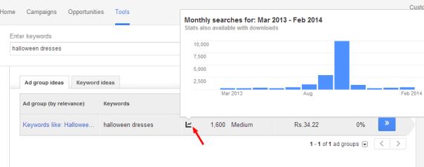Google Keyword Planner - Seasonality data